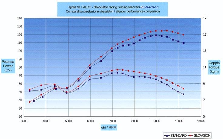 RSC chart